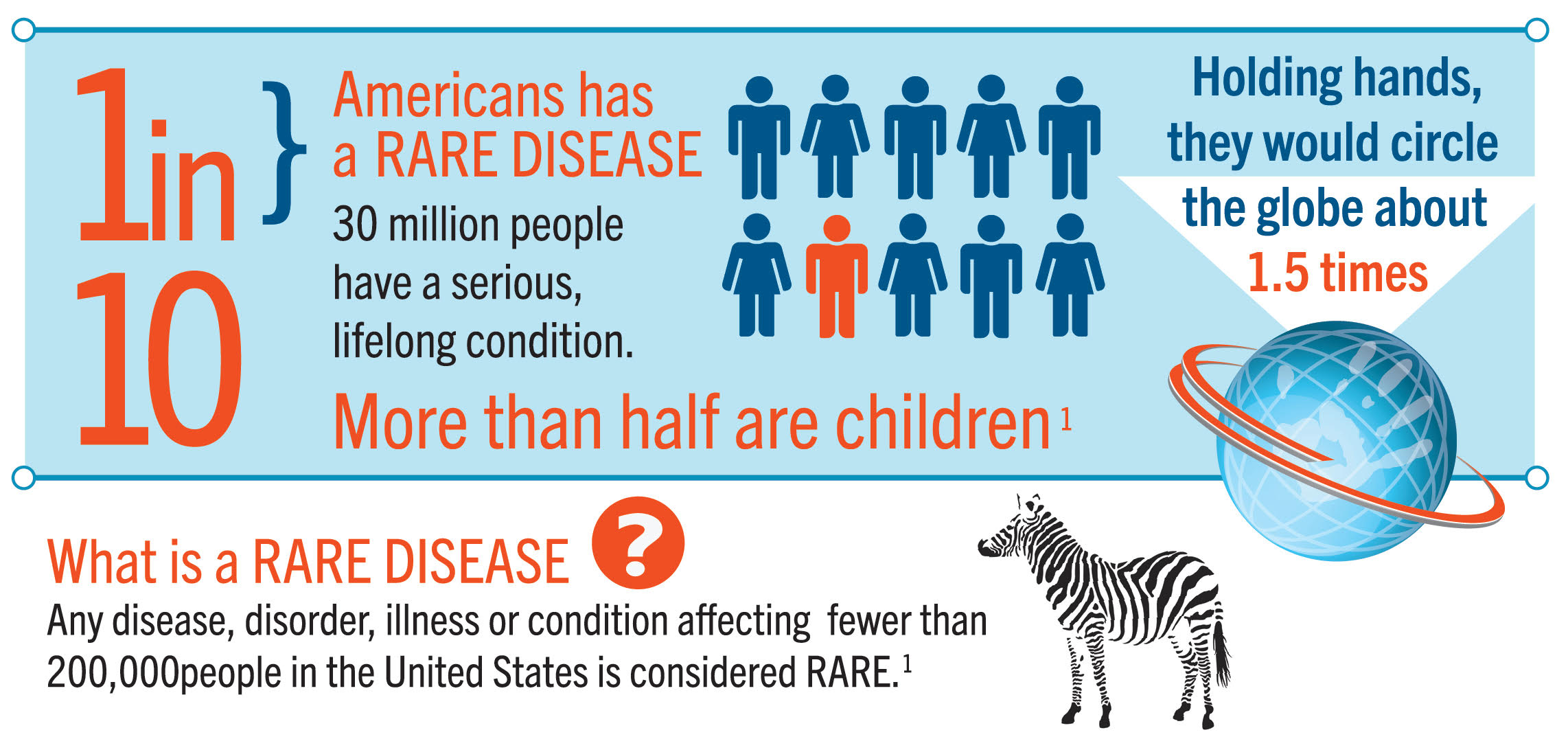 NORD Rare Disease Infographic 2